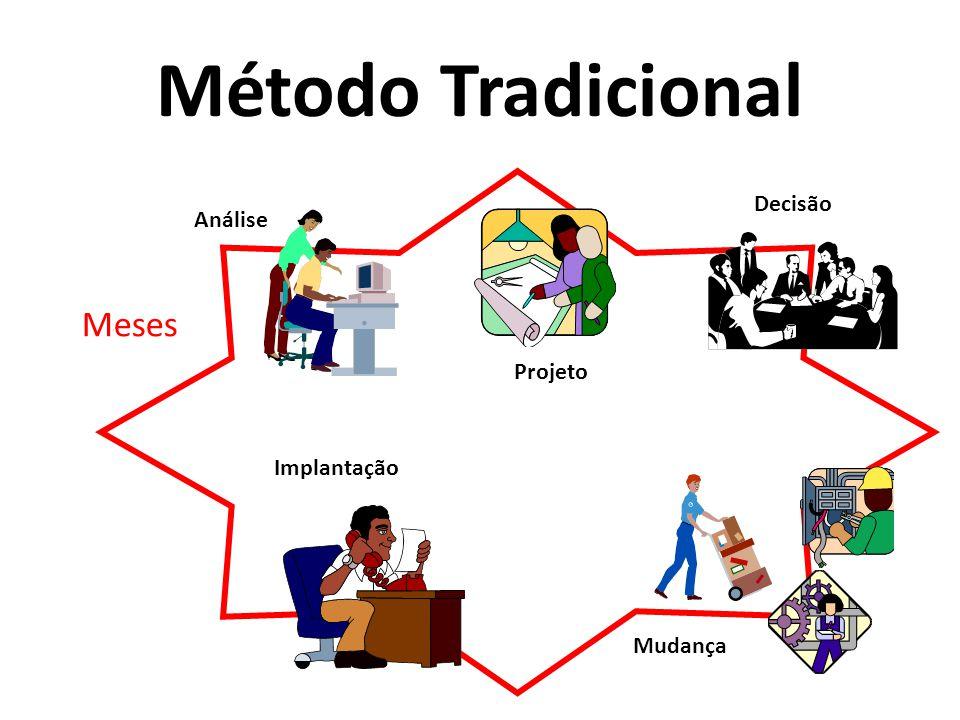 Método Tradicional Meses Análise Projeto Implantação Decisão Mudança