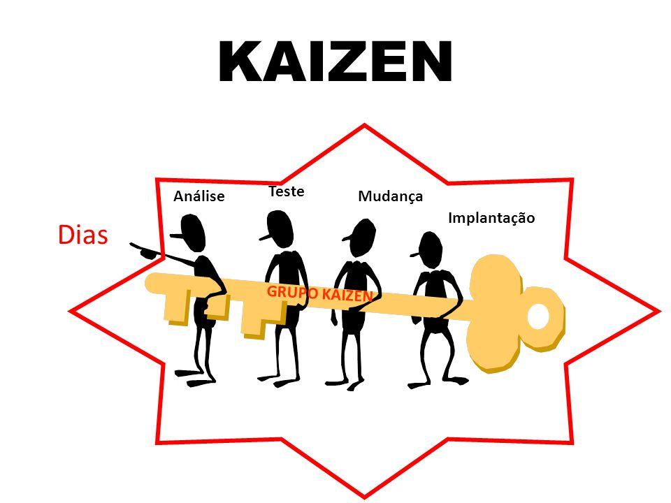 KAIZEN GRUPO KAIZEN Dias Análise Teste Mudança Implantação