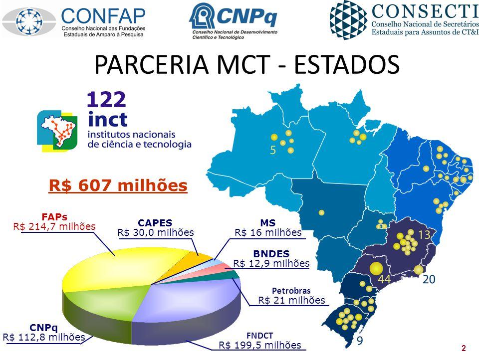 2 122 FNDCT R$ 199,5 milhões FAPs R$ 214,7 milhões CAPES R$ 30,0 milhões CNPq R$ 112,8 milhões MS R$ 16 milhões BNDES R$ 12,9 milhões Petrobras R$ 21 milhões R$ 607 milhões PARCERIA MCT - ESTADOS