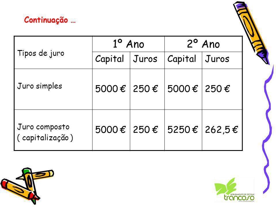Continuação … Tipos de juro 1º Ano2º Ano CapitalJurosCapitalJuros Juro simples 5000 €250 €5000 €250 € Juro composto ( capitalização ) 5000 €250 €5250 €262,5 €
