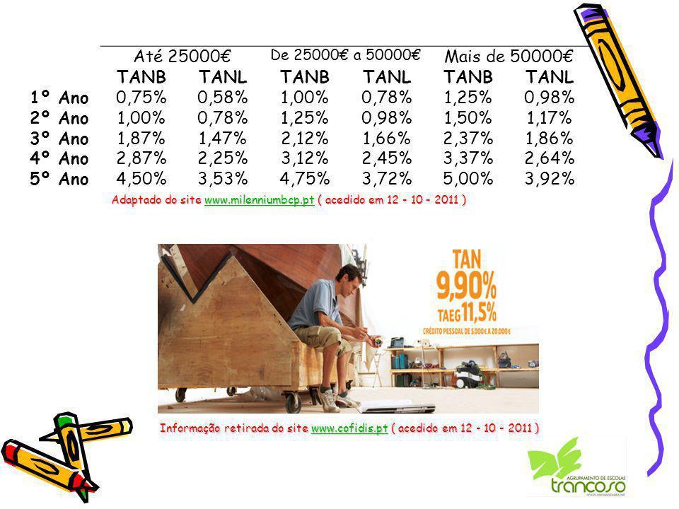 Informação retirada do site www.cofidis.pt ( acedido em 12 - 10 - 2011 ) www.cofidis.pt Até 25000€ De 25000€ a 50000€ Mais de 50000€ TANBTANLTANBTANLTANBTANL 1º Ano0,75%0,58%1,00%0,78%1,25%0,98% 2º Ano1,00%0,78%1,25%0,98%1,50%1,17% 3º Ano1,87%1,47%2,12%1,66%2,37%1,86% 4º Ano2,87%2,25%3,12%2,45%3,37%2,64% 5º Ano4,50%3,53%4,75%3,72%5,00%3,92% Adaptado do site www.milenniumbcp.pt ( acedido em 12 - 10 - 2011 ) www.milenniumbcp.pt