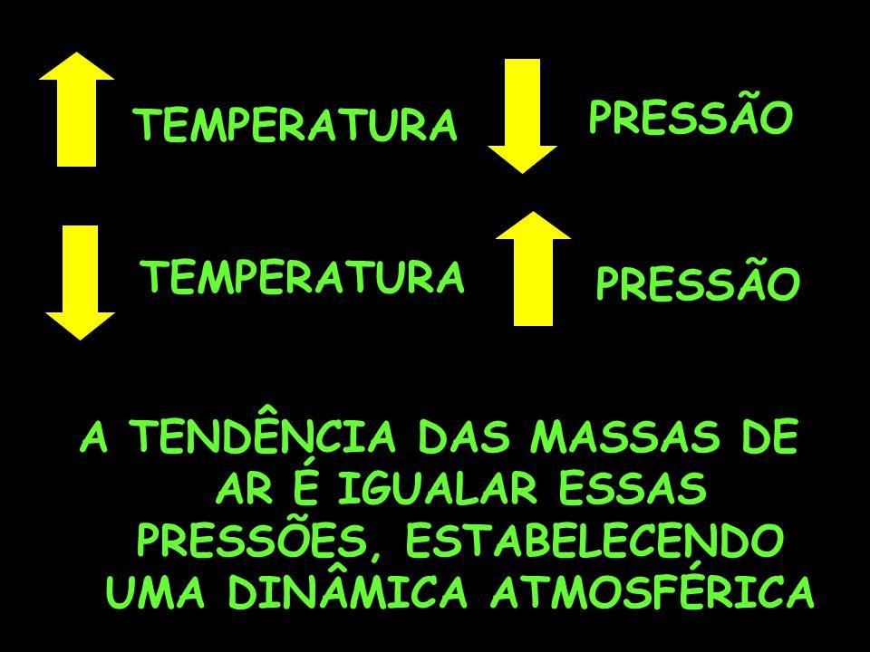 PRESSÃO TEMPERATURA PRESSÃO A TENDÊNCIA DAS MASSAS DE AR É IGUALAR ESSAS PRESSÕES, ESTABELECENDO UMA DINÂMICA ATMOSFÉRICA