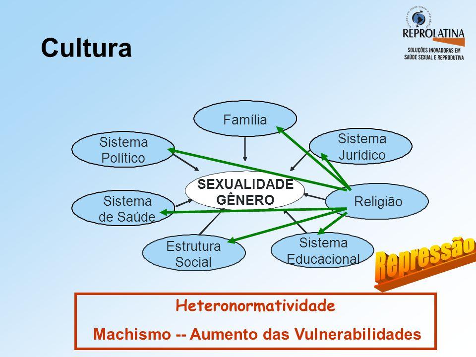 SEXUALIDADE GÊNERO Família Sistema Político Sistema de Saúde Sistema Jurídico Estrutura Social Sistema Educacional Religião Cultura Heteronormatividad