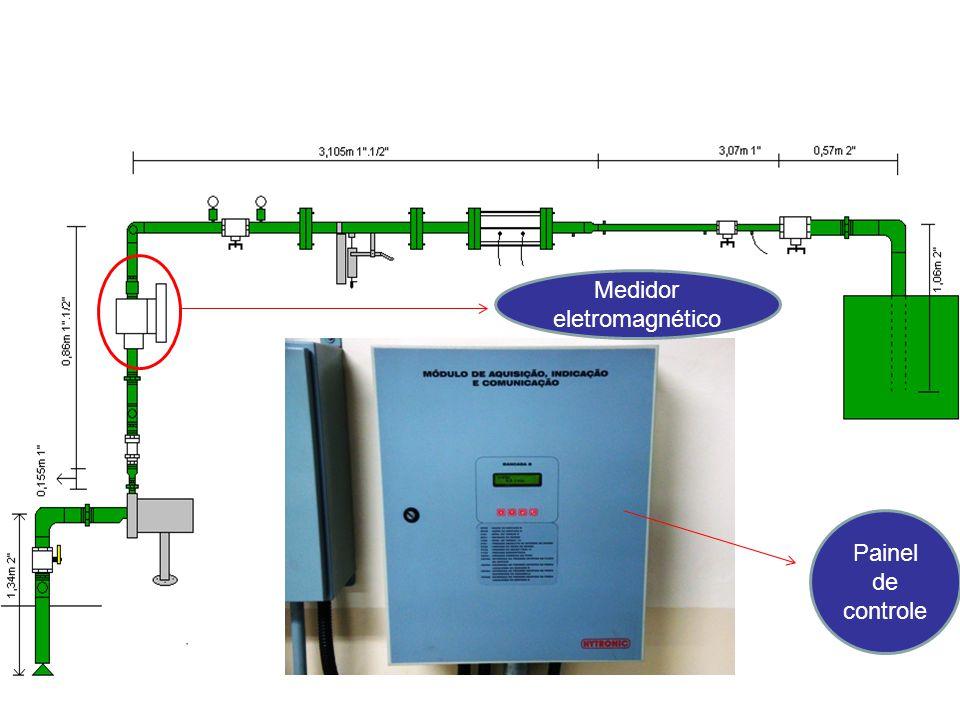 Medidor eletromagnético Painel de controle