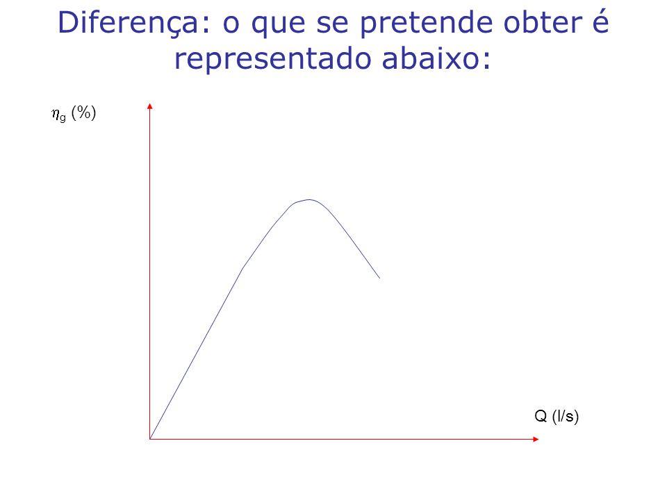  g (%) Q (l/ s) Diferença: o que se pretende obter é representado abaixo: