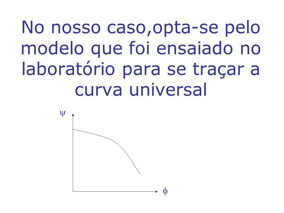 No nosso caso,opta-se pelo modelo que foi ensaiado no laboratório para se traçar a curva universal   