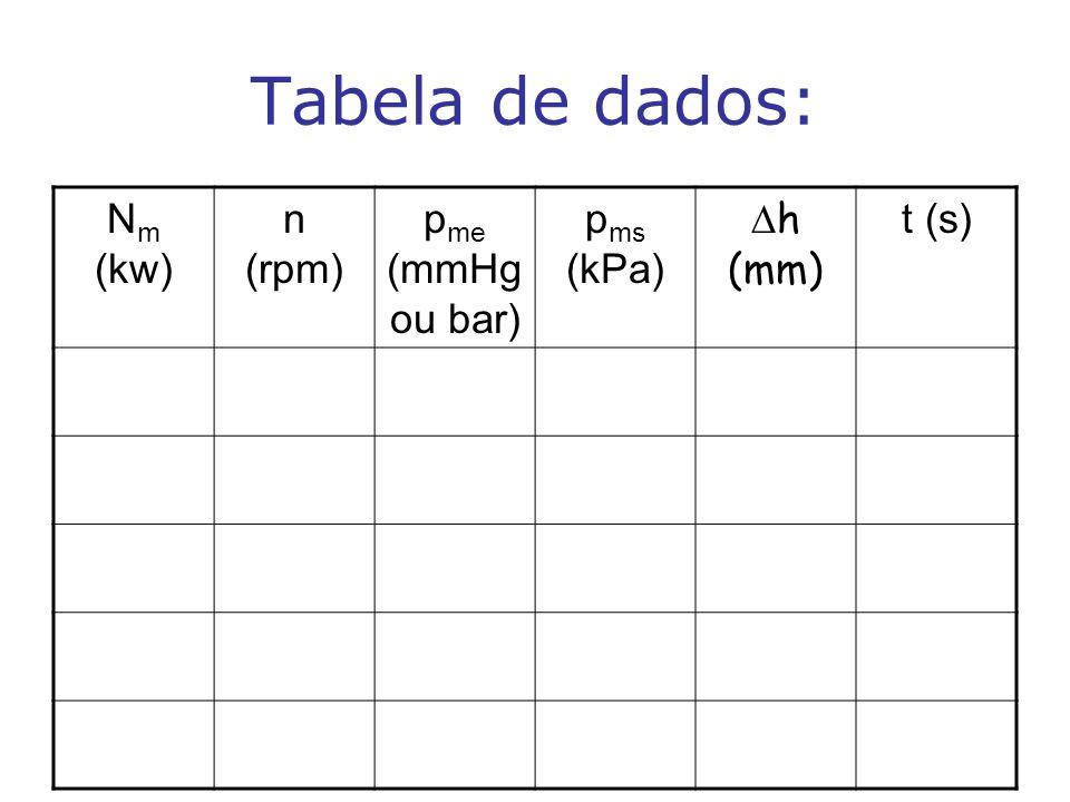 Tabela de dados: N m (kw) n (rpm) p me (mmHg ou bar) p ms (kPa)  h (mm) t (s)