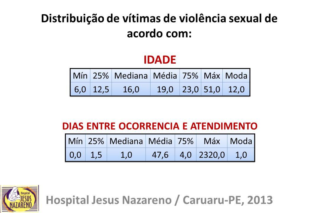 Distribuição de vítimas de violência sexual de acordo com: Hospital Jesus Nazareno / Caruaru-PE, 2013 IDADE DIAS ENTRE OCORRENCIA E ATENDIMENTO
