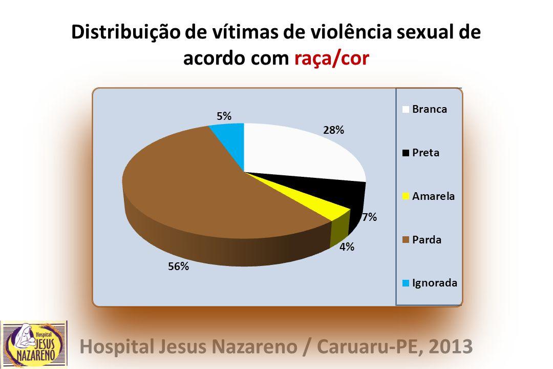 Distribuição de vítimas de violência sexual de acordo com raça/cor Hospital Jesus Nazareno / Caruaru-PE, 2013