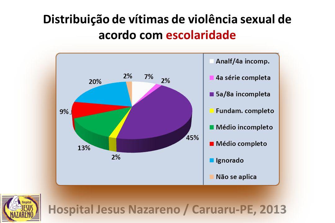 Distribuição de vítimas de violência sexual de acordo com escolaridade Hospital Jesus Nazareno / Caruaru-PE, 2013