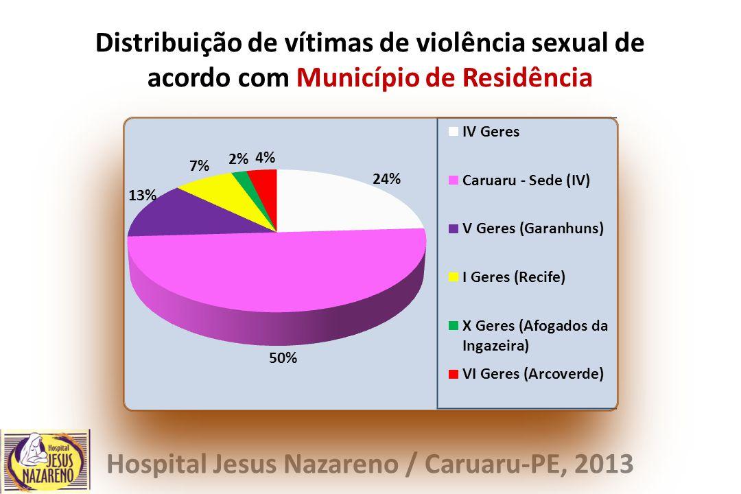 Distribuição de vítimas de violência sexual de acordo com Município de Residência Hospital Jesus Nazareno / Caruaru-PE, 2013
