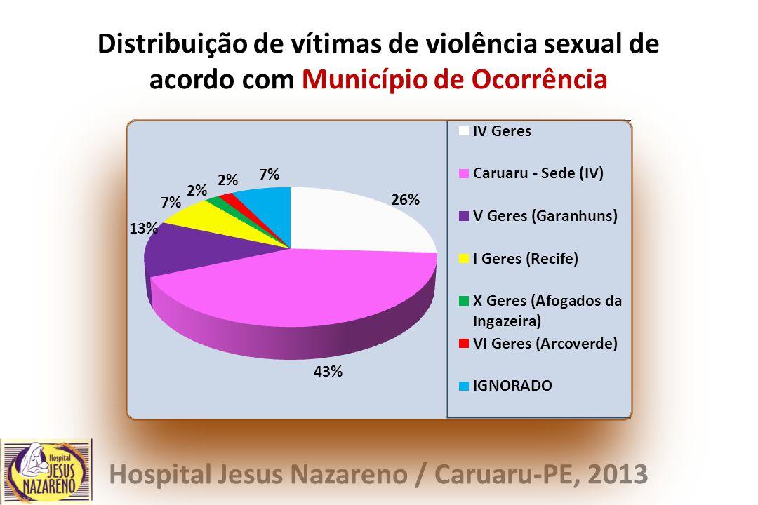 Distribuição de vítimas de violência sexual de acordo com Município de Ocorrência Hospital Jesus Nazareno / Caruaru-PE, 2013