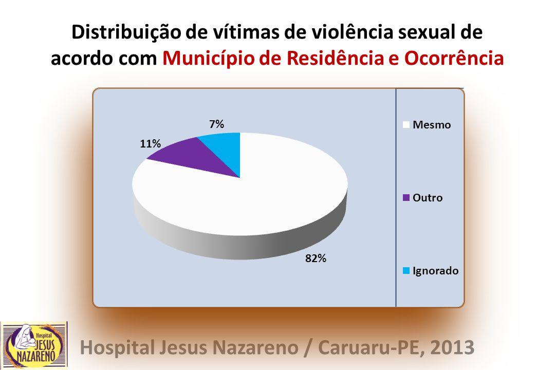 Distribuição de vítimas de violência sexual de acordo com Município de Residência e Ocorrência Hospital Jesus Nazareno / Caruaru-PE, 2013