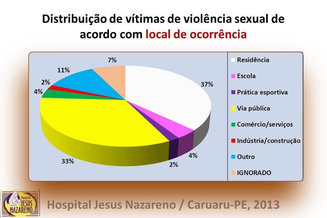 Distribuição de vítimas de violência sexual de acordo com local de ocorrência Hospital Jesus Nazareno / Caruaru-PE, 2013