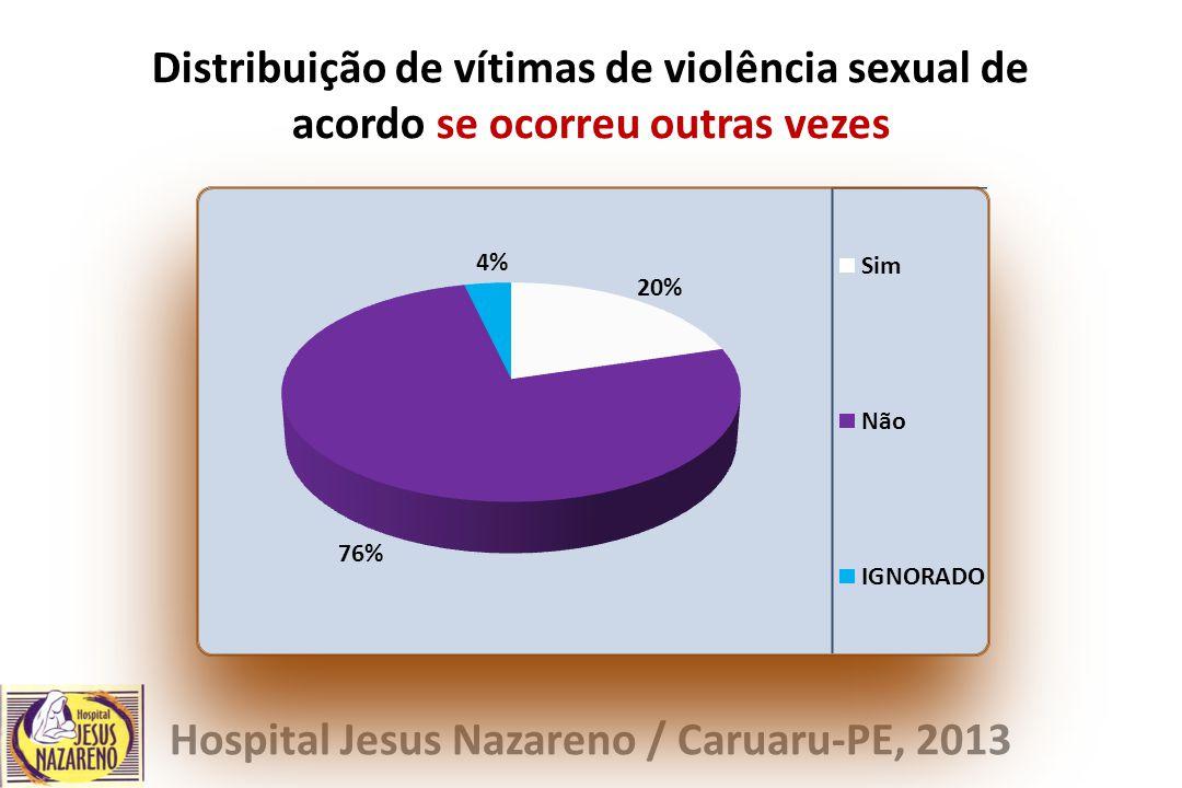 Distribuição de vítimas de violência sexual de acordo se ocorreu outras vezes Hospital Jesus Nazareno / Caruaru-PE, 2013