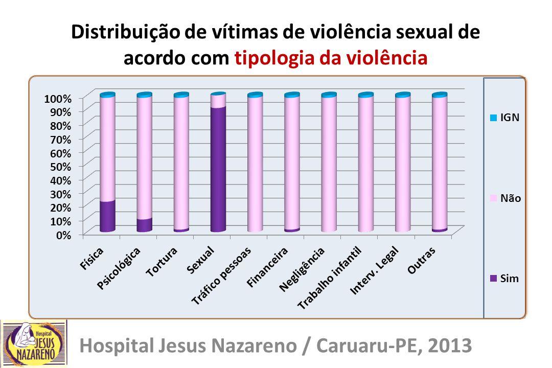 Distribuição de vítimas de violência sexual de acordo com tipologia da violência Hospital Jesus Nazareno / Caruaru-PE, 2013