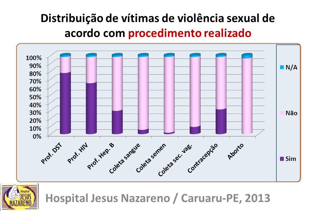 Distribuição de vítimas de violência sexual de acordo com procedimento realizado Hospital Jesus Nazareno / Caruaru-PE, 2013