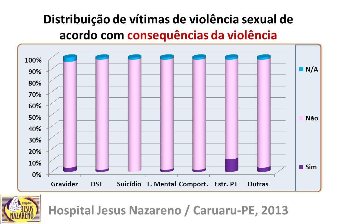 Distribuição de vítimas de violência sexual de acordo com consequências da violência Hospital Jesus Nazareno / Caruaru-PE, 2013