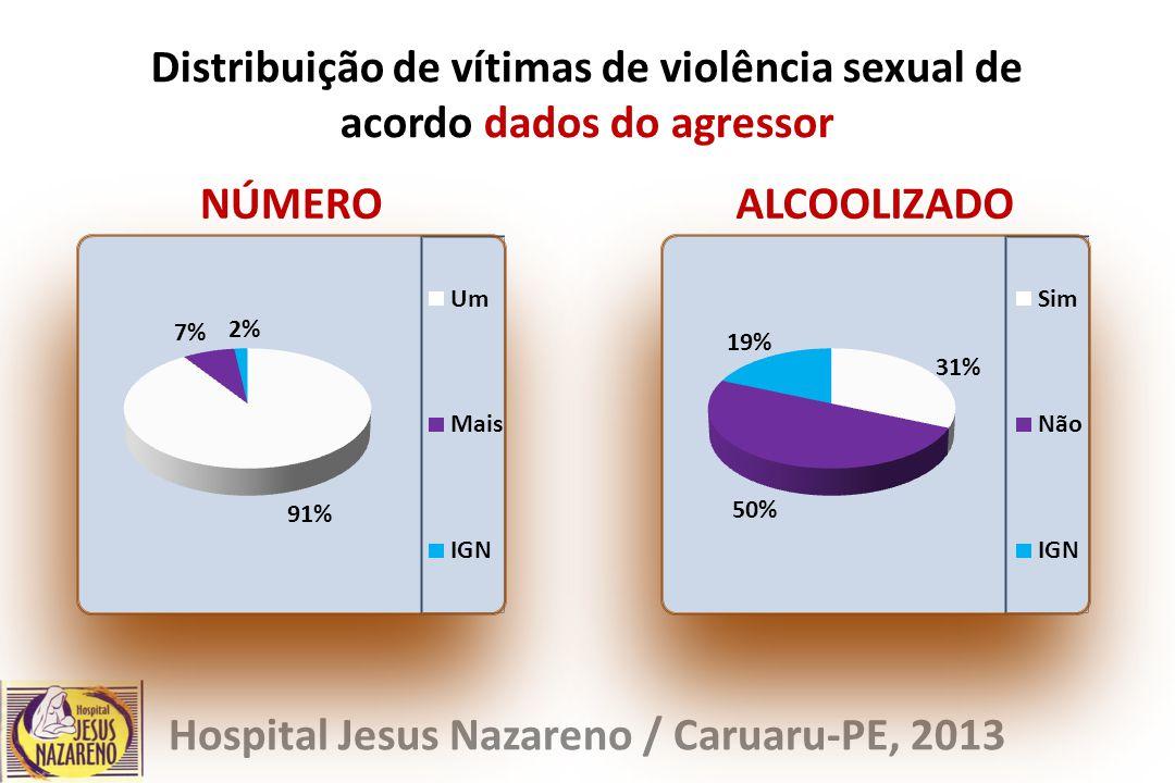 Distribuição de vítimas de violência sexual de acordo dados do agressor Hospital Jesus Nazareno / Caruaru-PE, 2013 NÚMEROALCOOLIZADO