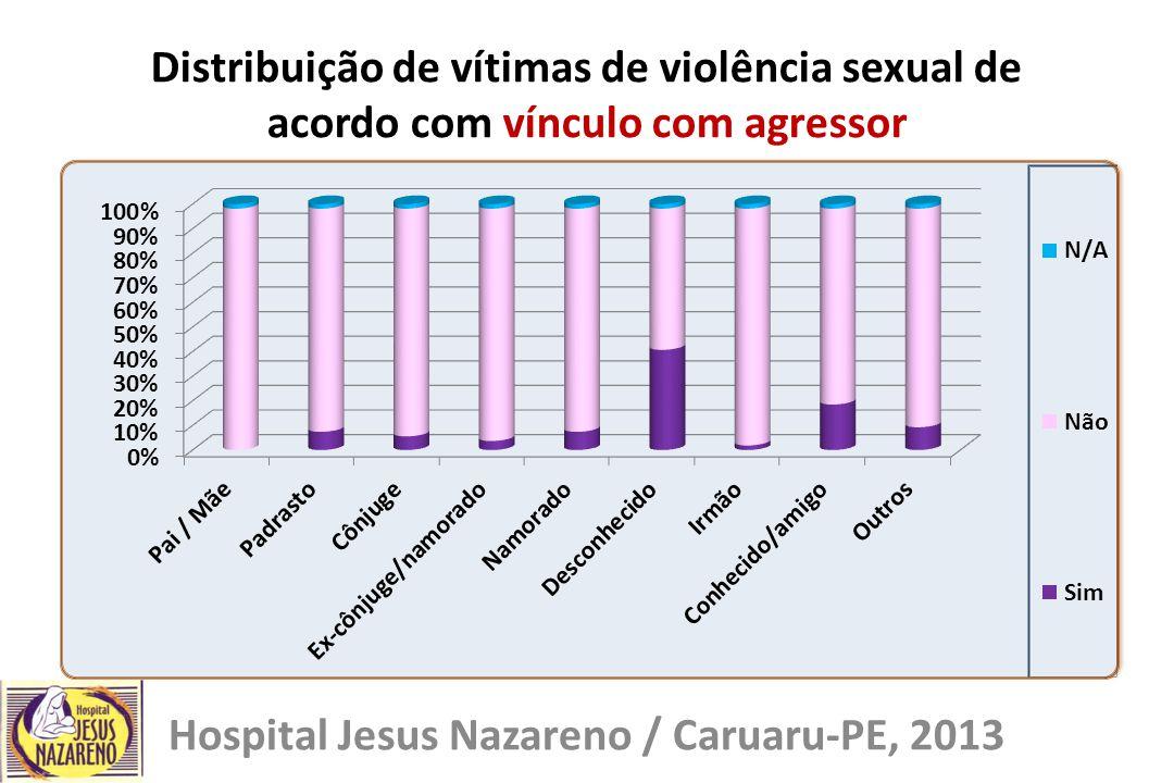 Distribuição de vítimas de violência sexual de acordo com vínculo com agressor Hospital Jesus Nazareno / Caruaru-PE, 2013