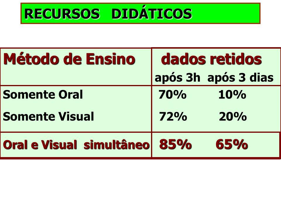 RECURSOS DIDÁTICOS Método de Ensinodados retidos Método de Ensino dados retidos após 3h após 3 dias Somente Oral 70% 10% Somente Visual 72% 20% Oral e