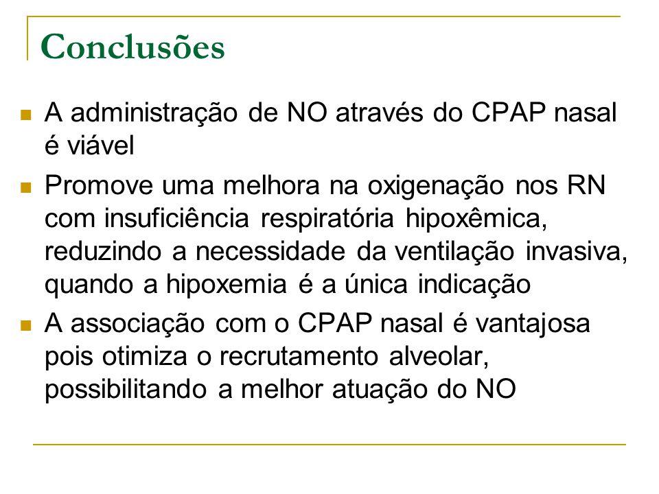 Conclusões  A administração de NO através do CPAP nasal é viável  Promove uma melhora na oxigenação nos RN com insuficiência respiratória hipoxêmica, reduzindo a necessidade da ventilação invasiva, quando a hipoxemia é a única indicação  A associação com o CPAP nasal é vantajosa pois otimiza o recrutamento alveolar, possibilitando a melhor atuação do NO