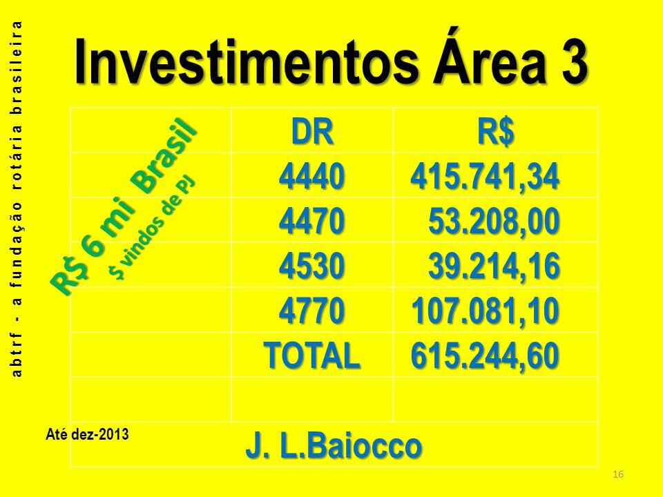 Investimentos Área 3 DRR$ 4440 415.741,34 415.741,34 4470 53.208,00 53.208,00 4530 39.214,16 39.214,16 4770 107.081,10 107.081,10 TOTAL 615.244,60 615