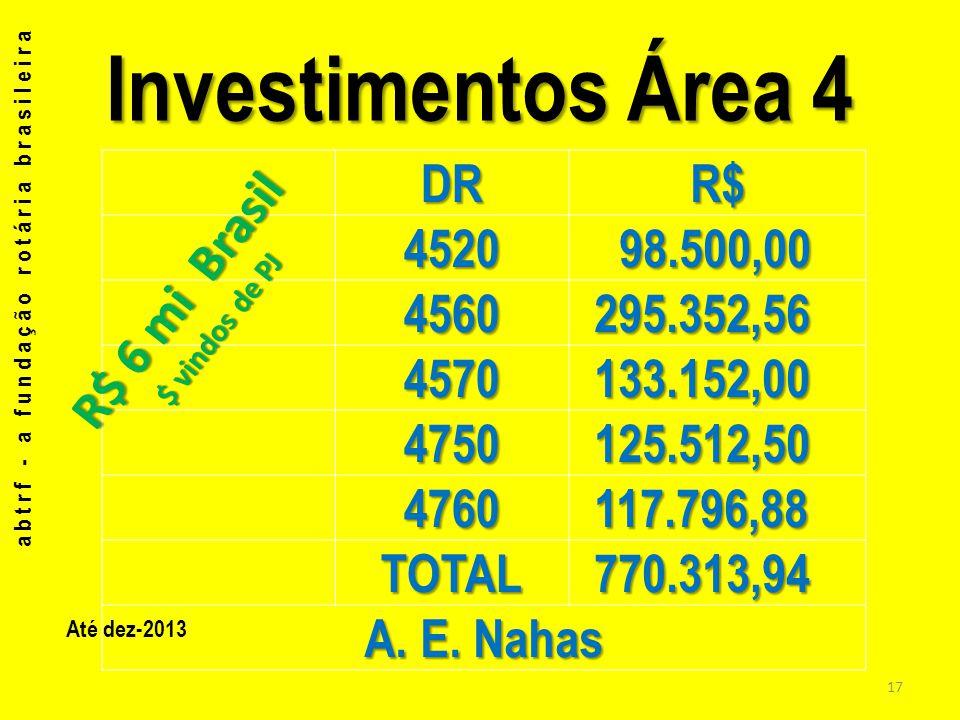 Investimentos Área 4 DRR$ 4520 98.500,00 98.500,00 4560 295.352,56 295.352,56 4570 133.152,00 133.152,00 4750 125.512,50 125.512,50 4760 117.796,88 11