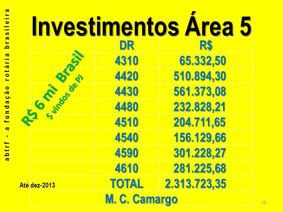 Investimentos Área 5 DRR$ 4310 65.332,50 65.332,50 4420 510.894,30 510.894,30 4430 561.373,08 561.373,08 4480 232.828,21 232.828,21 4510 204.711,65 20