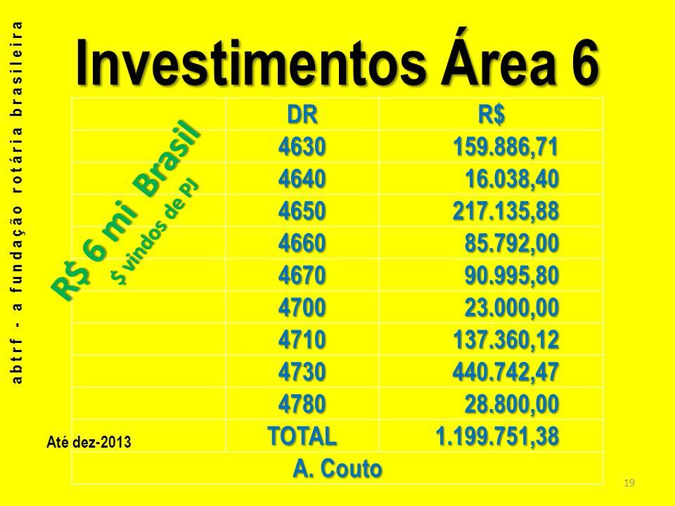 abtrf - a fundação rotária brasileira 20