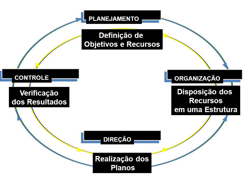 DIREÇÃO Realização dos Planos ORGANIZAÇÃO Disposição dos Recursos em uma Estrutura PLANEJAMENTO Definição de Objetivos e Recursos CONTROLE Verificação