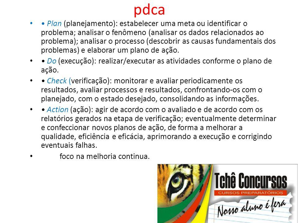 pdca • • Plan (planejamento): estabelecer uma meta ou identificar o problema; analisar o fenômeno (analisar os dados relacionados ao problema); analis