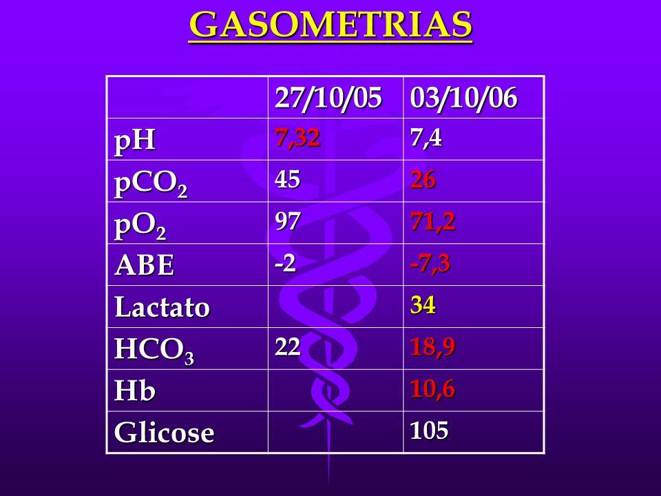 EXAMES COMPLEMENTARES 27/10/0501/1002/1003/10 BT0,170,2 BD0,040,1 BI0,13 Cl - 102100104 FA1525488 GGT3319 Ác. úr 3,723,3 PT5,87,6 ALB3,84,7