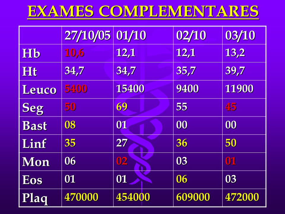 EXAMES COMPLEMENTARES 27/10/0501/1002/1003/10 Hb10,612,112,113,2 Ht34,734,735,739,7 Leuco540015400940011900 Seg50695545 Bast08010000 Linf35273650 Mon06020301 Eos01010603 Plaq470000454000609000472000