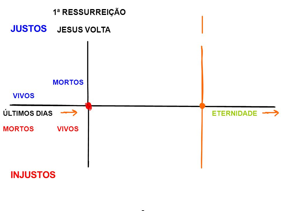 MORTOS ressuscitam VIVOS ARREBATADOS JUSTOS 1ª RESSURREIÇÃO JESUS VOLTA ÚLTIMOS DIASETERNIDADE MORTOSVIVOS INJUSTOS