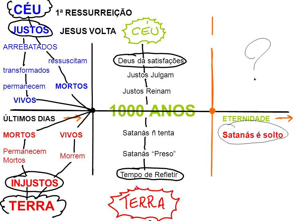 MORTOS ressuscitam transformados permanecem VIVOS ARREBATADOS JUSTOS CÉU 1ª RESSURREIÇÃO JESUS VOLTA ÚLTIMOS DIASETERNIDADE 1000 ANOS Justos Julgam Deus dá satisfações Justos Reinam MORTOSVIVOS Morrem Permanecem Mortos INJUSTOS TERRA Satanás ñ tenta Satanás Preso Tempo de Refletir Satanás é solto