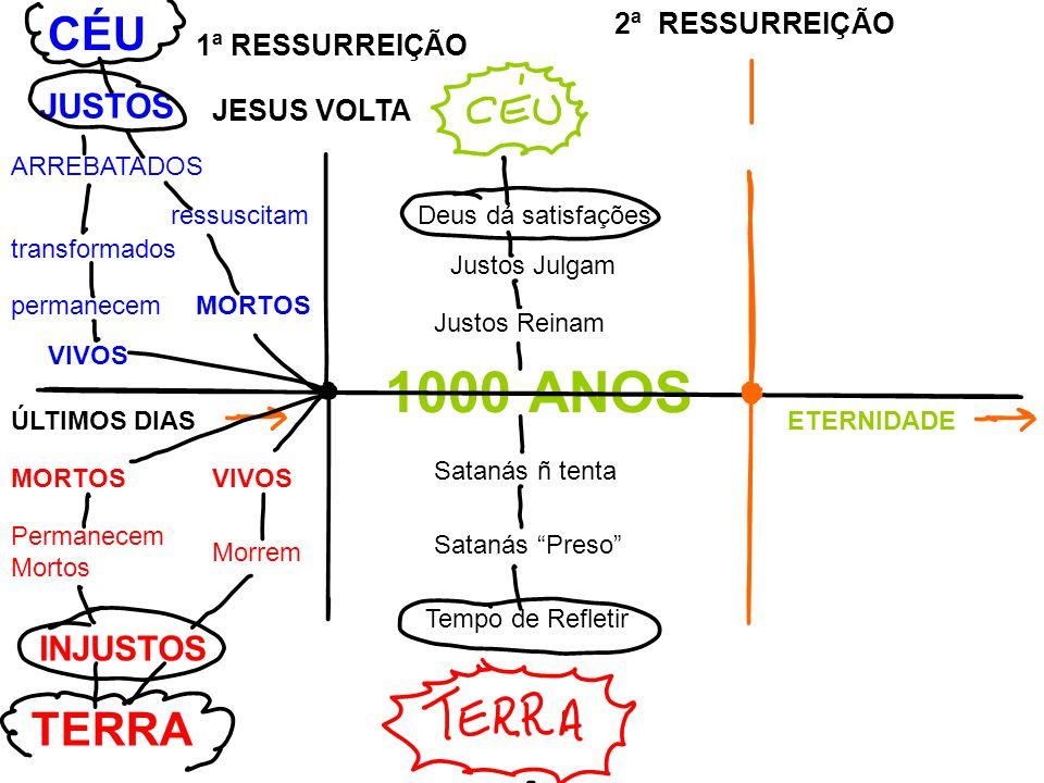 MORTOS ressuscitam transformados permanecem VIVOS ARREBATADOS JUSTOS CÉU 1ª RESSURREIÇÃO JESUS VOLTA ÚLTIMOS DIASETERNIDADE 1000 ANOS Justos Julgam Deus dá satisfações Justos Reinam MORTOSVIVOS Morrem Permanecem Mortos INJUSTOS TERRA Satanás ñ tenta Satanás Preso Tempo de Refletir 2ª RESSURREIÇÃO