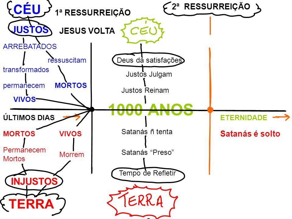 MORTOS ressuscitam transformados permanecem VIVOS ARREBATADOS JUSTOS CÉU 1ª RESSURREIÇÃO JESUS VOLTA ÚLTIMOS DIASETERNIDADE 1000 ANOS Justos Julgam Deus dá satisfações Justos Reinam MORTOSVIVOS Morrem Permanecem Mortos INJUSTOS TERRA Satanás ñ tenta Satanás Preso Tempo de Refletir 2ª RESSURREIÇÃO Satanás é solto