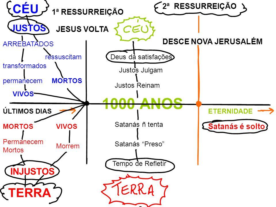 MORTOS ressuscitam transformados permanecem VIVOS ARREBATADOS JUSTOS CÉU 1ª RESSURREIÇÃO JESUS VOLTA ÚLTIMOS DIASETERNIDADE 1000 ANOS Justos Julgam Deus dá satisfações Justos Reinam MORTOSVIVOS Morrem Permanecem Mortos INJUSTOS TERRA Satanás ñ tenta Satanás Preso Tempo de Refletir 2ª RESSURREIÇÃO Satanás é solto DESCE NOVA JERUSALÉM
