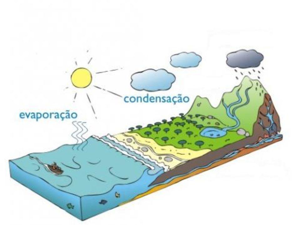 A Evaporação é a passagem do estado líquido para o estado gasoso. Isto ocorre no ciclo da água, pois a água que corre nos rios e que existe nos oceano