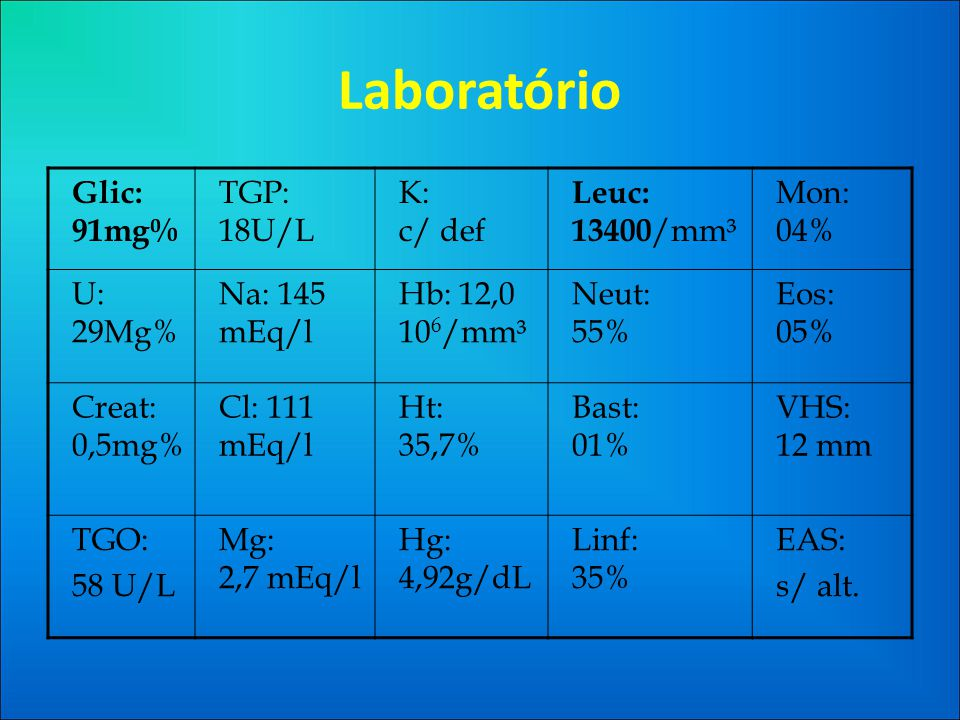 Laboratório Glic: 91mg% TGP: 18U/L K: c/ def Leuc: 13400 /mm³ Mon: 04% U: 29Mg% Na: 145 mEq/l Hb: 12,0 10 6 /mm³ Neut: 55% Eos: 05% Creat: 0,5mg% Cl: 111 mEq/l Ht: 35,7% Bast: 01% VHS: 12 mm TGO: 58 U/L Mg: 2,7 mEq/l Hg: 4,92g/dL Linf: 35% EAS: s/ alt.