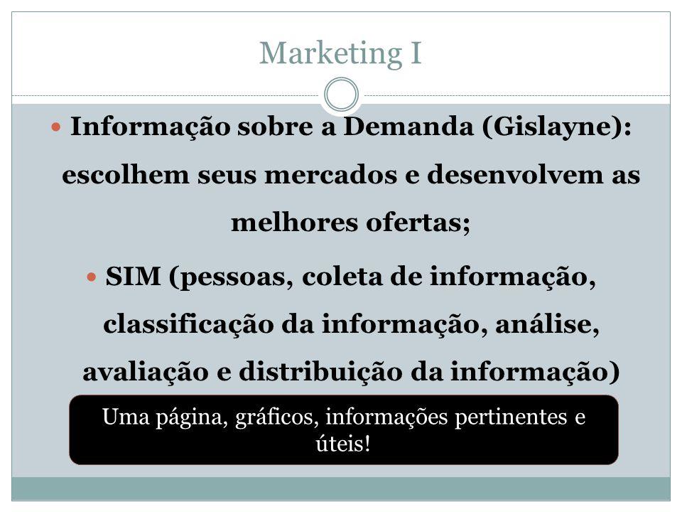 Marketing I  Informação sobre a Demanda (Gislayne): escolhem seus mercados e desenvolvem as melhores ofertas;  SIM (pessoas, coleta de informação, c