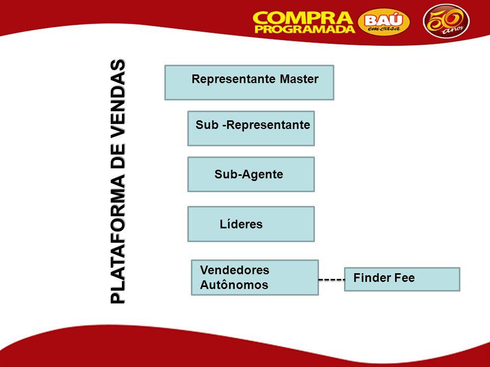 PLATAFORMA DE VENDAS Sub-Agente Líderes Vendedores Autônomos Sub -Representante Finder Fee Representante Master