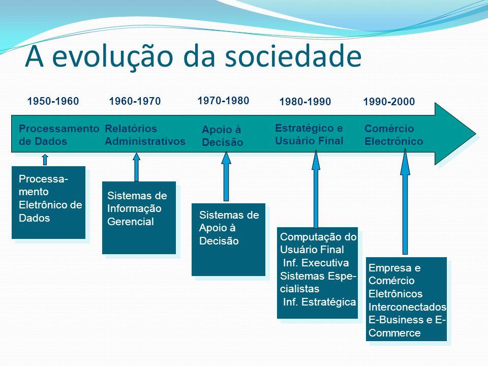 A evolução da sociedade Processamento de Dados Relatórios Administrativos Apoio à Decisão Estratégico e Usuário Final Comércio Electrônico 1950-196019