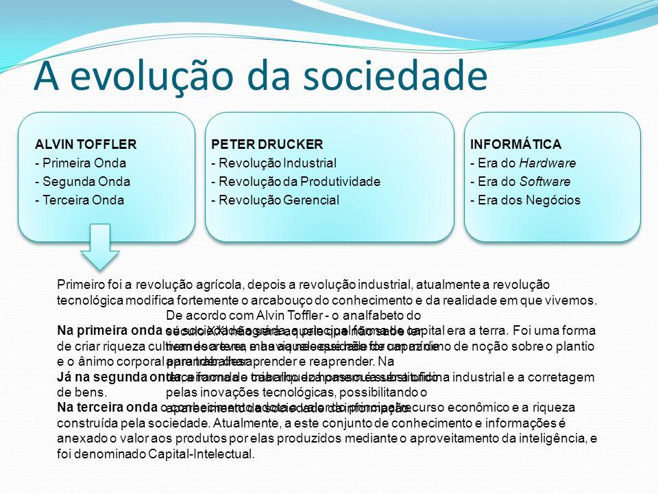 ALVIN TOFFLER - Primeira Onda - Segunda Onda - Terceira Onda PETER DRUCKER - Revolução Industrial - Revolução da Produtividade - Revolução Gerencial I