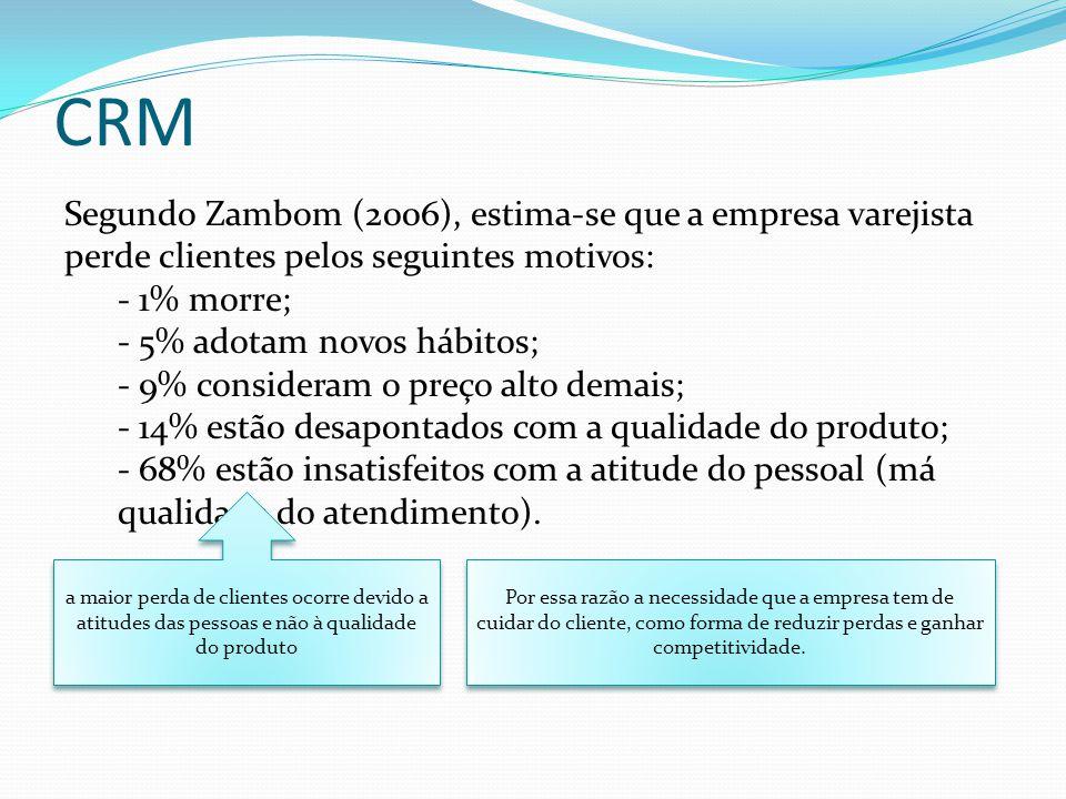 CRM Segundo Zambom (2006), estima-se que a empresa varejista perde clientes pelos seguintes motivos: - 1% morre; - 5% adotam novos hábitos; - 9% consi