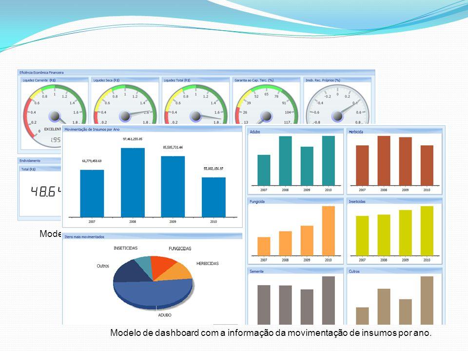 Modelo de cockpit com indicadores de eficiência econômica financeira. Modelo de dashboard com a informação da movimentação de insumos por ano.