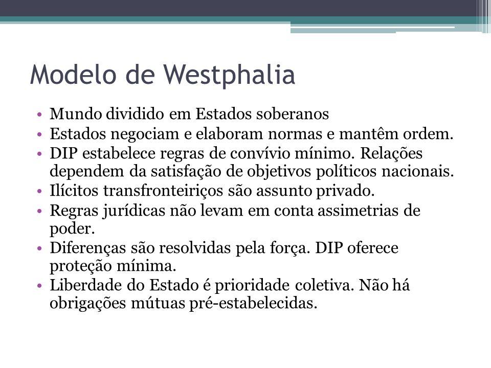 Modelo de Westphalia •Mundo dividido em Estados soberanos •Estados negociam e elaboram normas e mantêm ordem. •DIP estabelece regras de convívio mínim