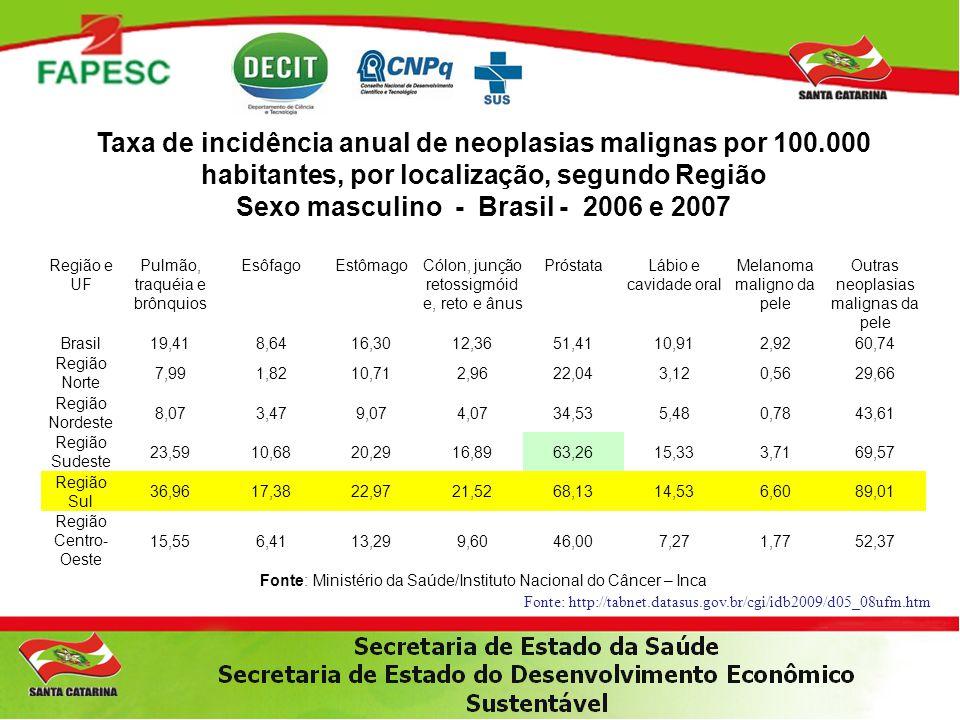 Taxa de incidência anual de neoplasias malignas por 100.000 habitantes, por localização, segundo Região Sexo masculino - Brasil - 2006 e 2007 Região e