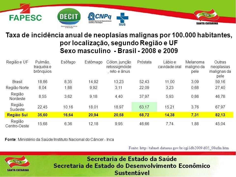 Taxa de incidência anual de neoplasias malignas por 100.000 habitantes, por localização, segundo Região e UF Sexo masculino - Brasil - 2008 e 2009 Reg